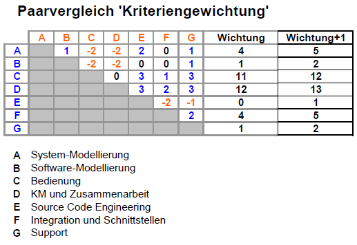 Photo of Auswahl SysML-Tool