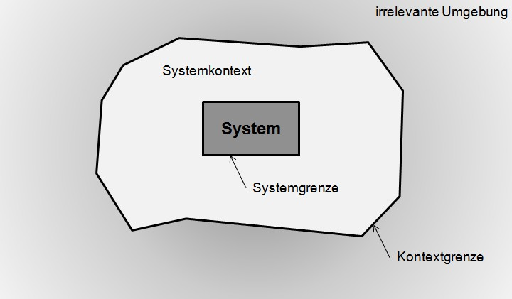 Photo of Systemkontext modellieren