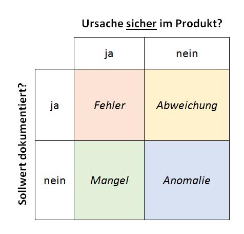 Photo of Fehlerbegriff – Bug, Defekt, Fehler, Abweichung, Problem?