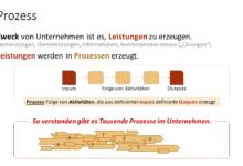 Photo of Der allgemeine Prozessbegriff
