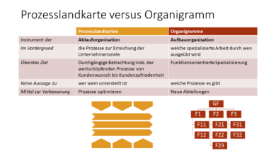 Photo of Organigramm versus Prozessmodell