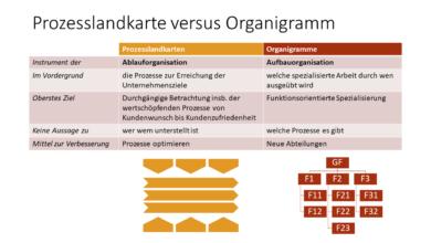 Photo of Organigramm versus Prozessmodell